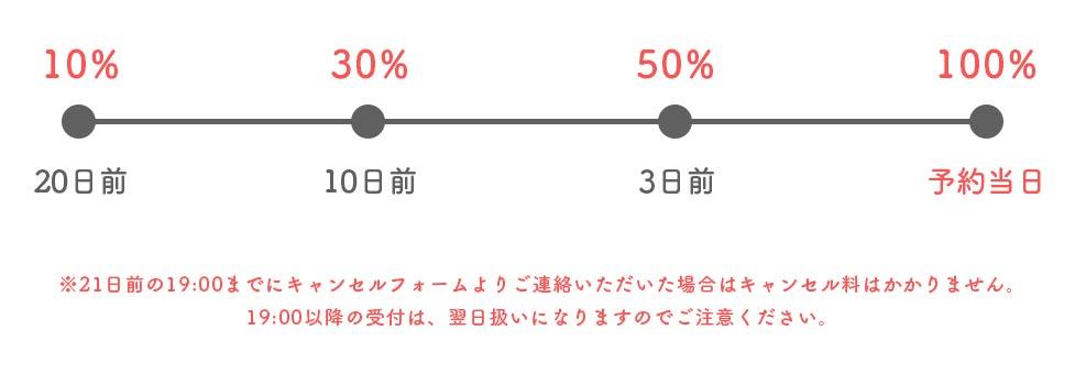 キャンセル料金の例のイメージ図